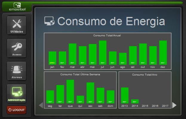 Solução criada pela Elipse Software diminui consumo de energia em empreendimento